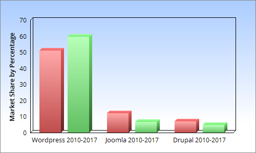 change in opensource cms market share from 2010 to 2017