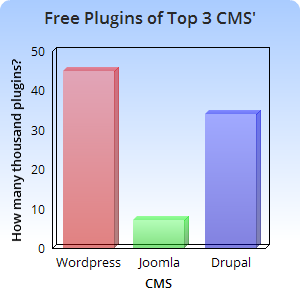 free opensource cms plugins
