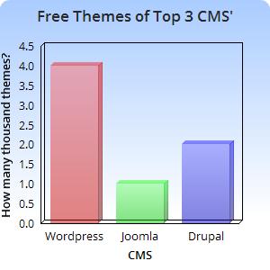 free opensource cms themes