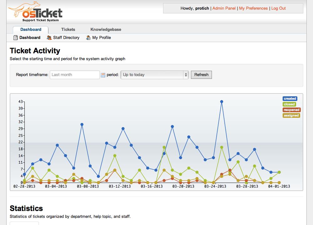 osTicket Admin Demo - Dashboard Reports